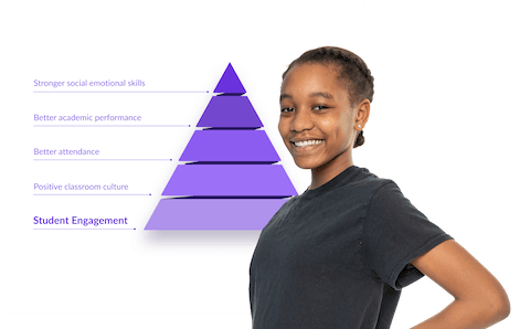 Classcraft's student engagement pyramid and smiling girl
